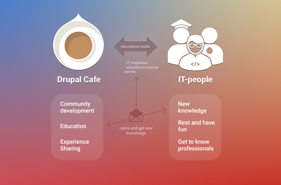 How to organize a great Drupal Cafe 6