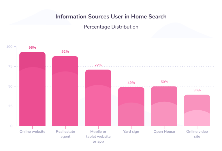 Information sourses user in home search