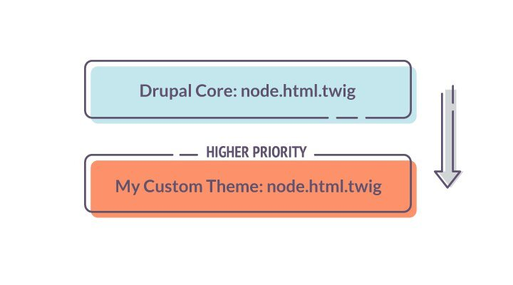 Presentation layer in Drupal 8 | ADCI Solutions